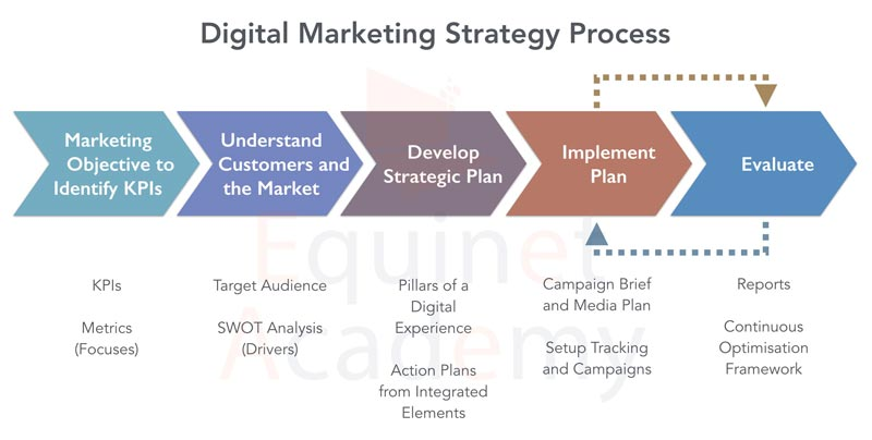 Digital Marketing Strategy Process